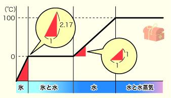 比熱のグラフ