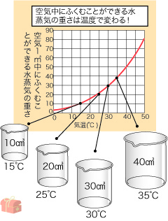 湿度のグラフ