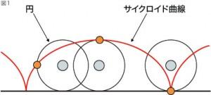サイクロイド曲線