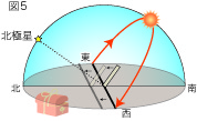 日かげ曲線