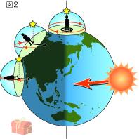各地の太陽の動き