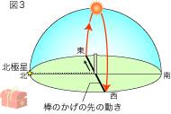 赤道直下での日かげ曲線